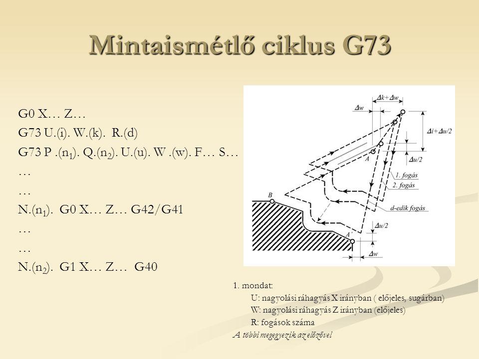 Mintaismétlő ciklus G73 G0 X… Z… G73 U.(i). W.(k). R.(d)