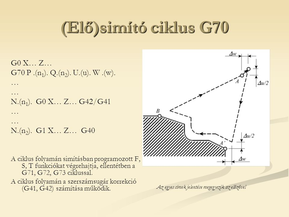 (Elő)simító ciklus G70 G0 X… Z… G70 P .(n1). Q.(n2). U.(u). W .(w). …