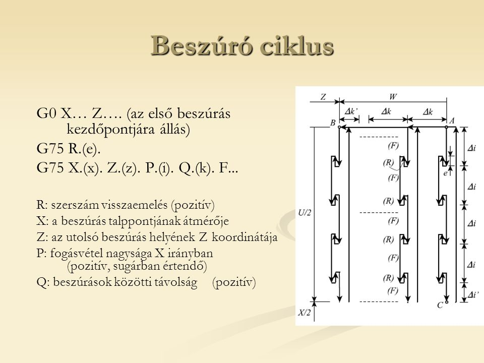 Beszúró ciklus G0 X… Z…. (az első beszúrás kezdőpontjára állás)