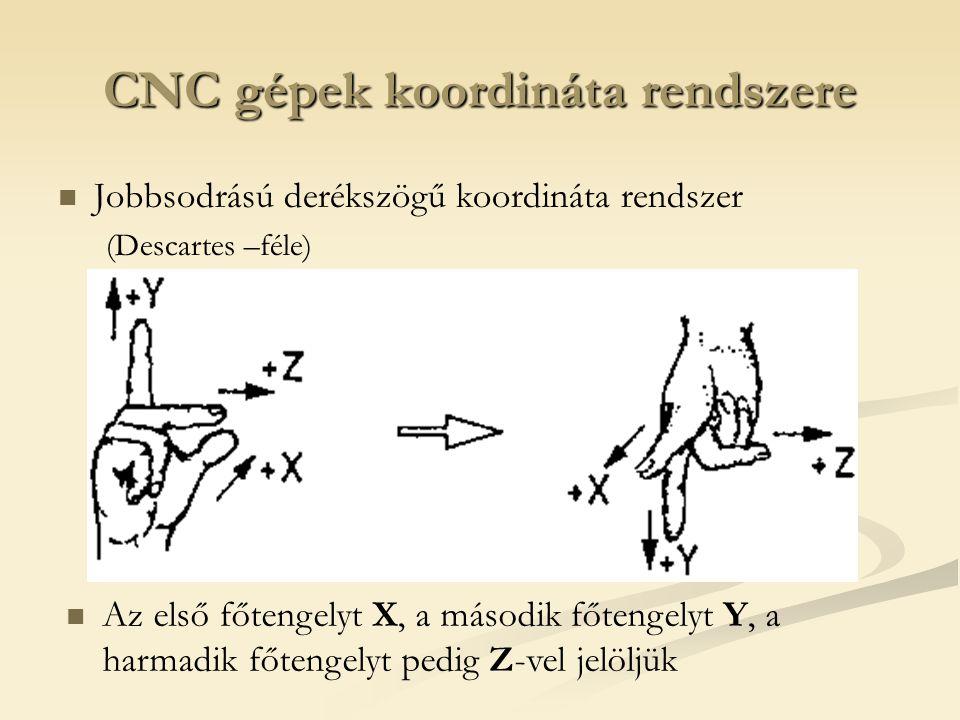 CNC gépek koordináta rendszere