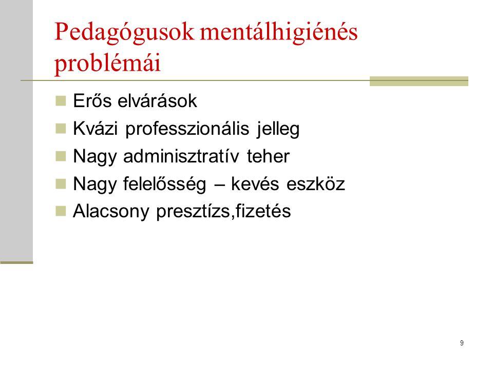 Pedagógusok mentálhigiénés problémái