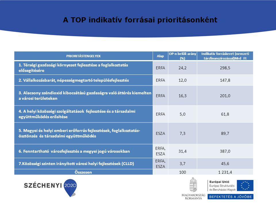 A TOP indikatív forrásai prioritásonként