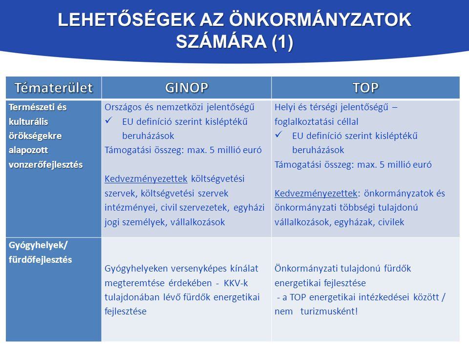 Lehetőségek az Önkormányzatok számára (1)