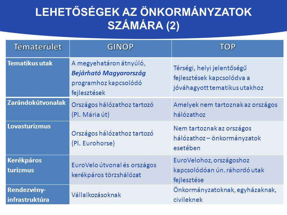 Lehetőségek az Önkormányzatok számára (2)
