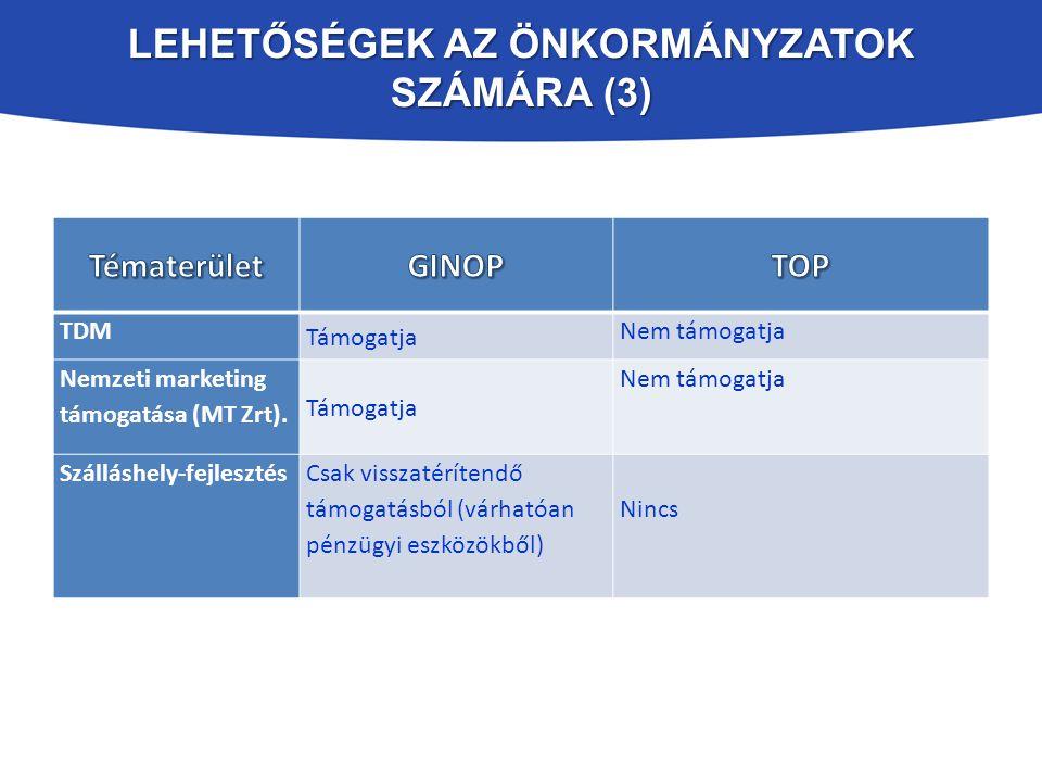 Lehetőségek az Önkormányzatok számára (3)