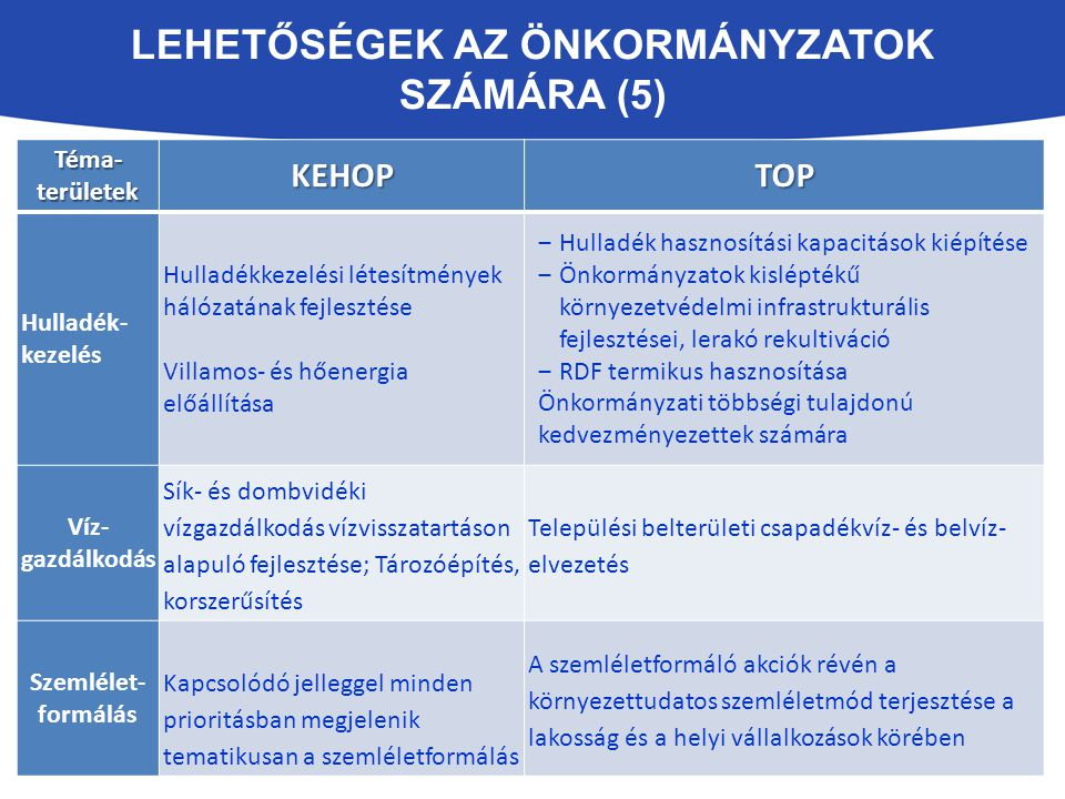 Lehetőségek az Önkormányzatok számára (5)