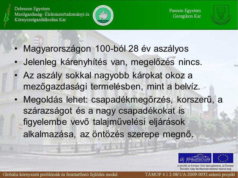 Magyarországon 100-ból 28 év aszályos