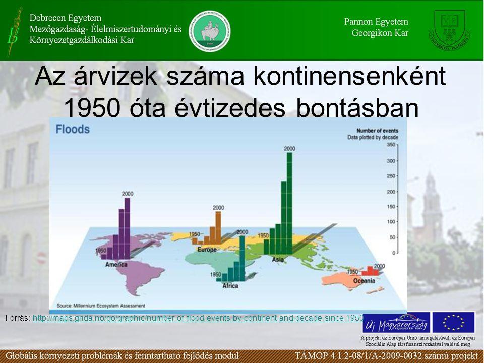 Az árvizek száma kontinensenként 1950 óta évtizedes bontásban