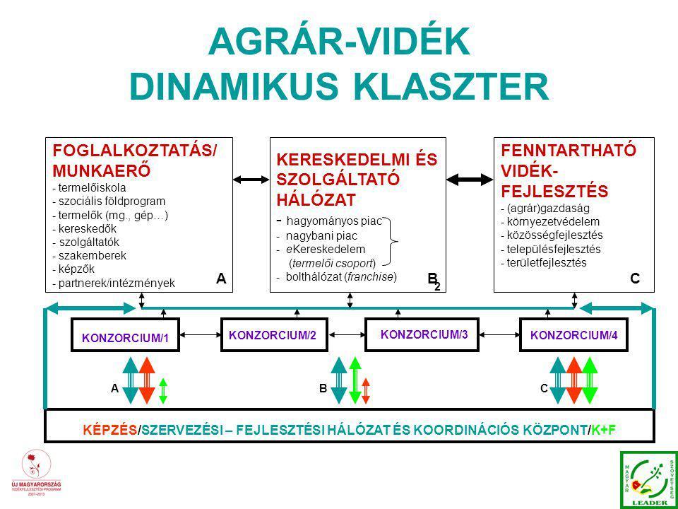 AGRÁR-VIDÉK DINAMIKUS KLASZTER