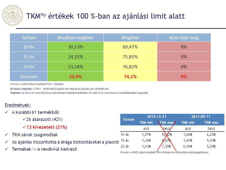 TKMNy értékek 100 %-ban az ajánlási limit alatt