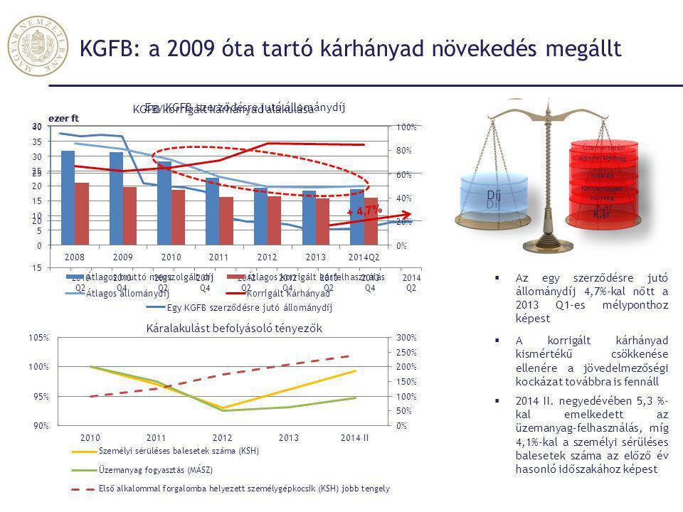 KGFB: a 2009 óta tartó kárhányad növekedés megállt