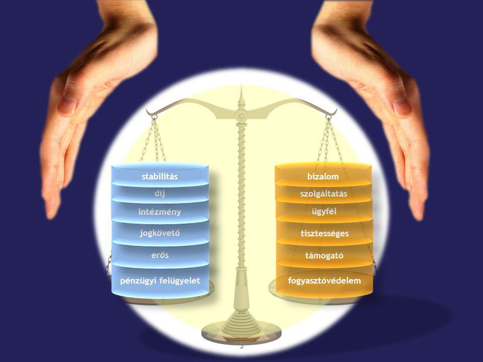 stabilitás bizalom. díj. szolgáltatás. intézmény. ügyfél. jogkövető. tisztességes. erős. támogató.