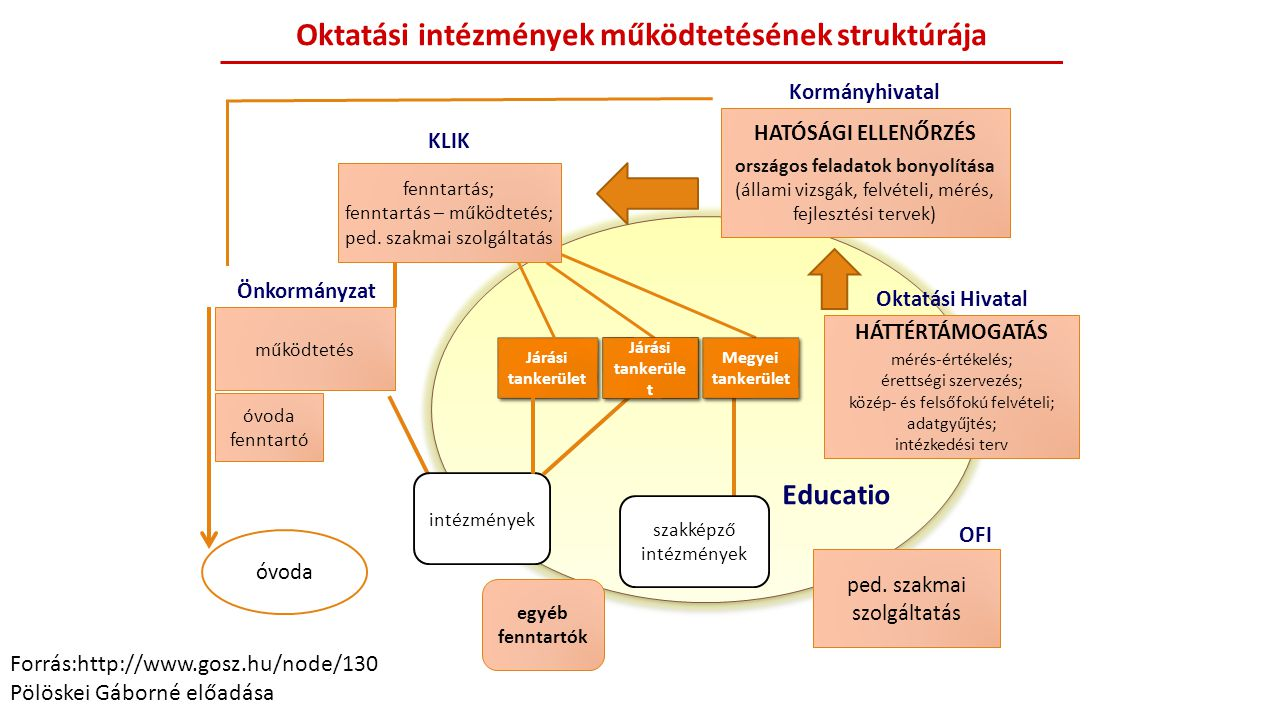 Oktatási intézmények működtetésének struktúrája