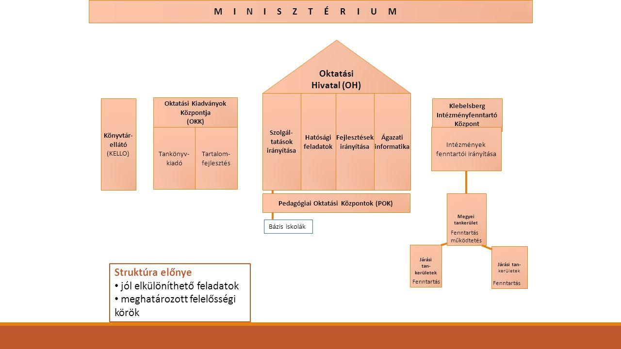 jól elkülöníthető feladatok meghatározott felelősségi körök
