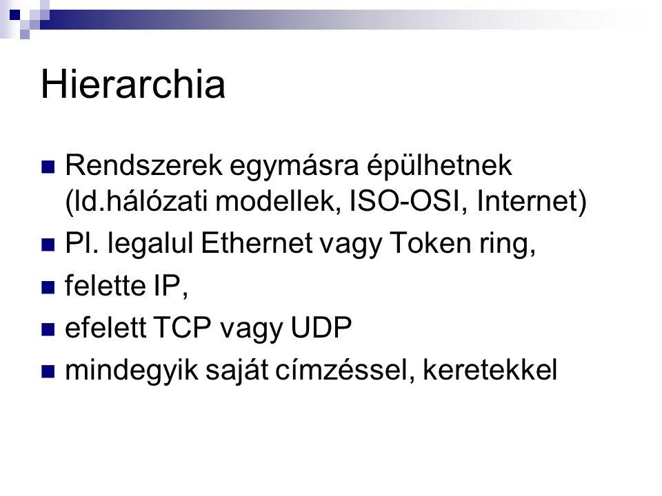 Hierarchia Rendszerek egymásra épülhetnek (ld.hálózati modellek, ISO-OSI, Internet) Pl. legalul Ethernet vagy Token ring,