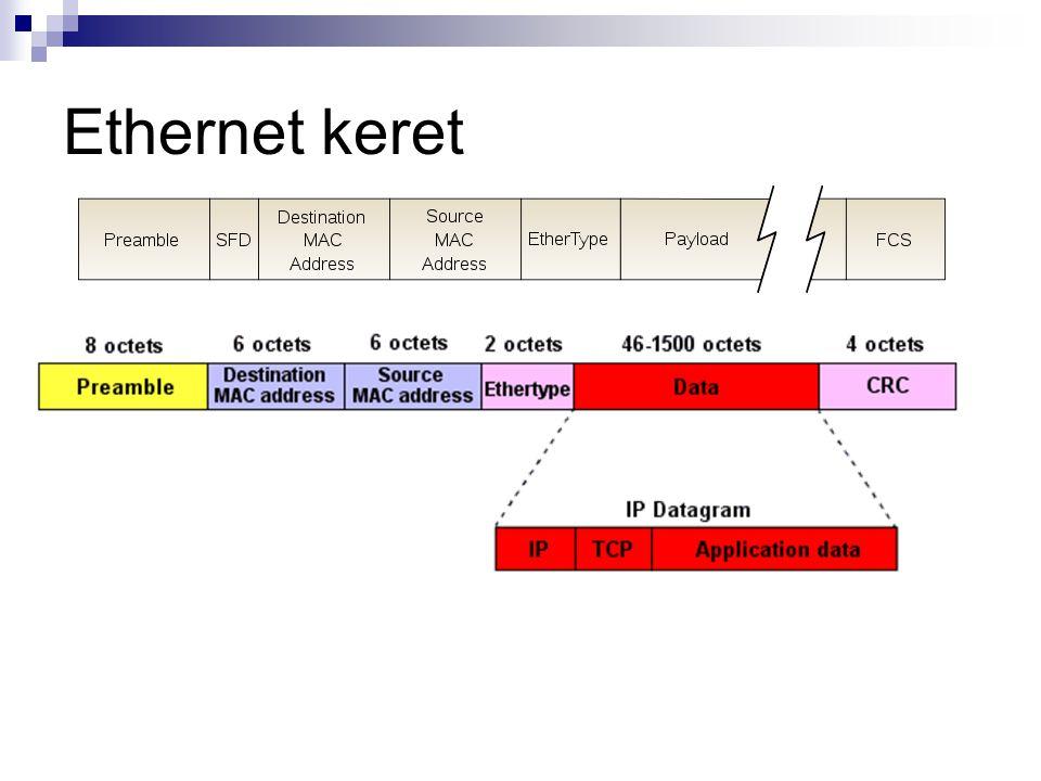 Ethernet keret