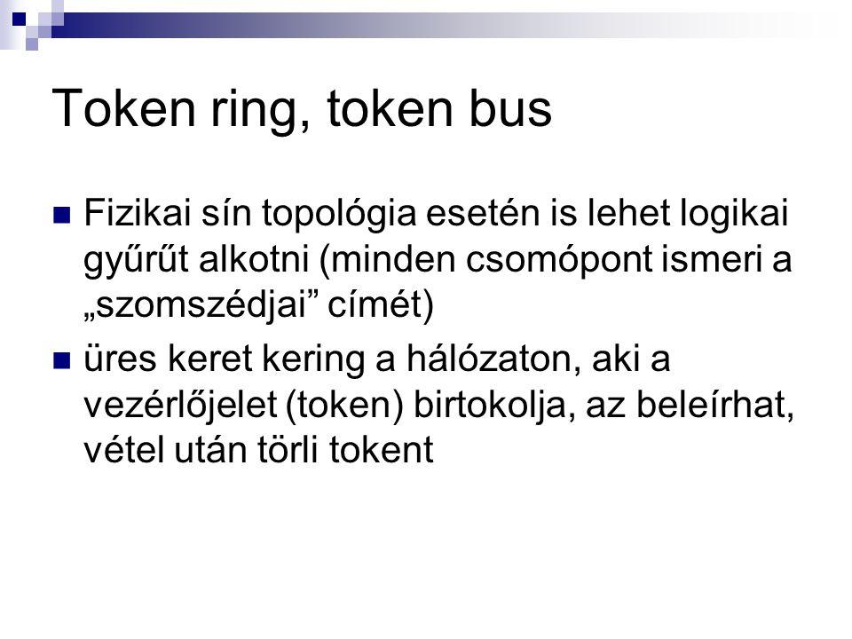 """Token ring, token bus Fizikai sín topológia esetén is lehet logikai gyűrűt alkotni (minden csomópont ismeri a """"szomszédjai címét)"""