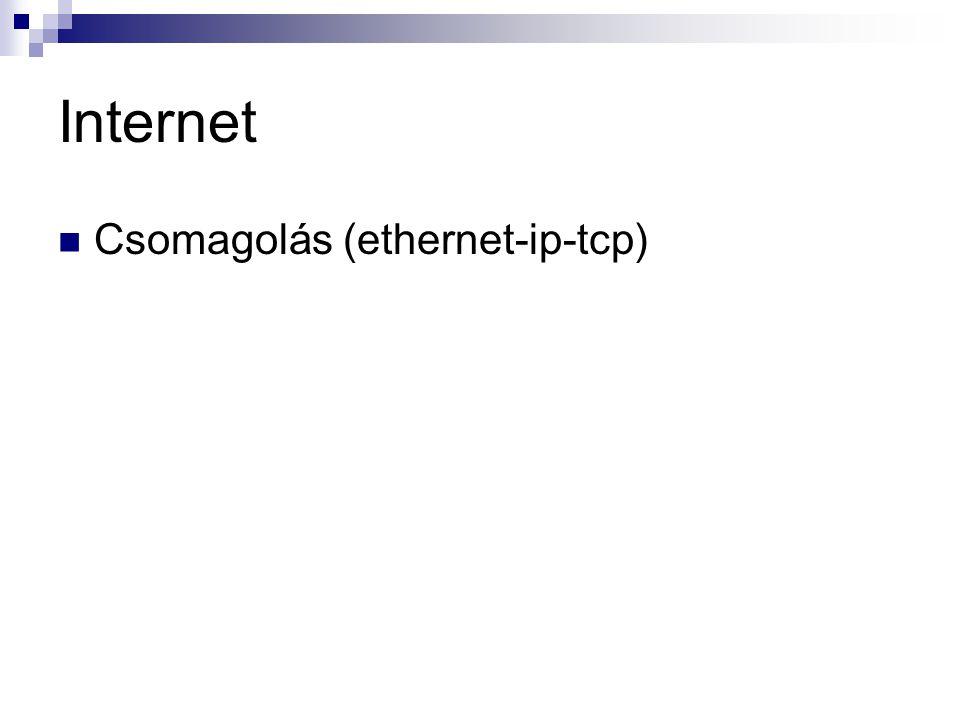 Internet Csomagolás (ethernet-ip-tcp)