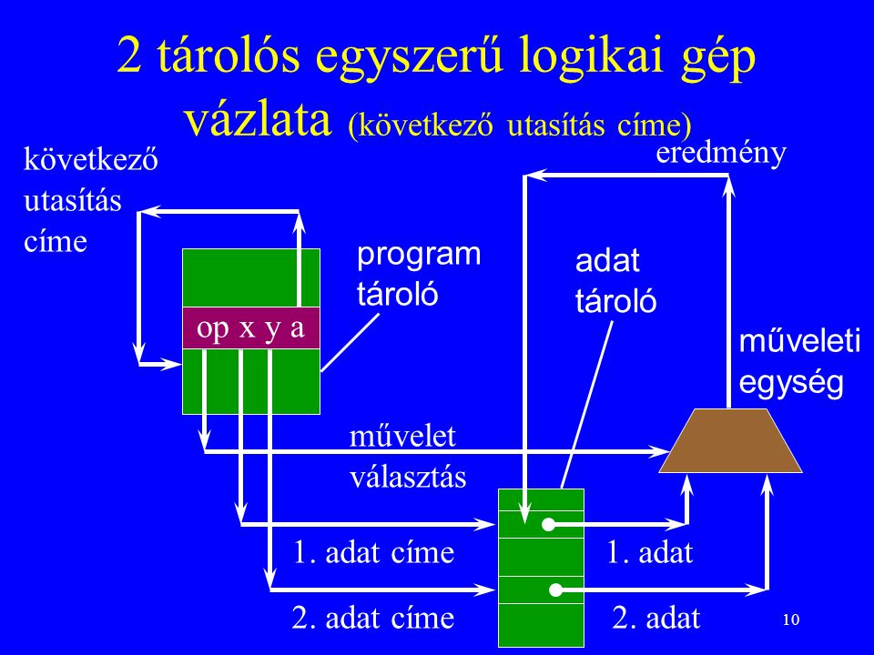2 tárolós egyszerű logikai gép vázlata (következő utasítás címe)