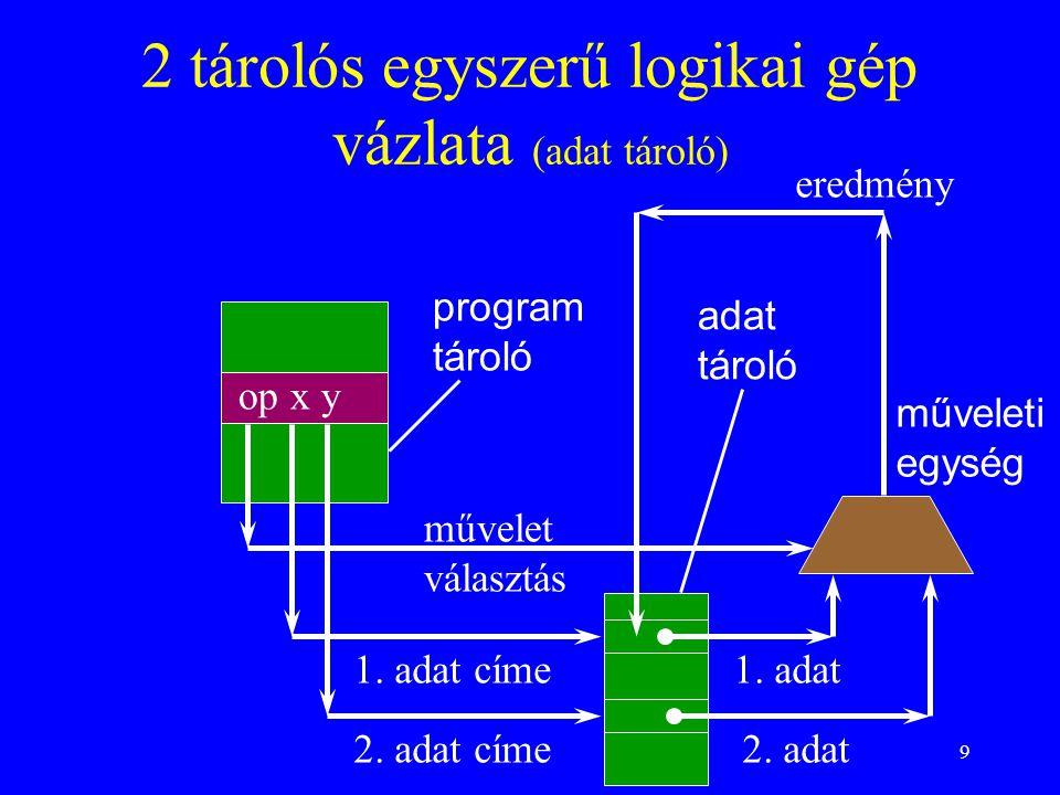 2 tárolós egyszerű logikai gép vázlata (adat tároló)