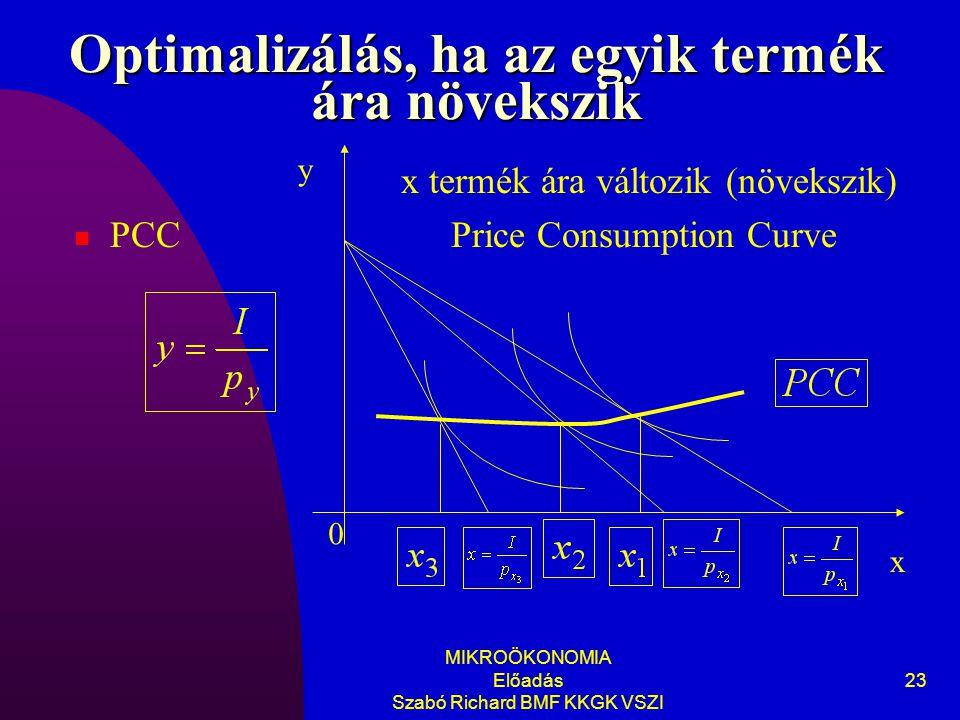 Optimalizálás, ha az egyik termék ára növekszik