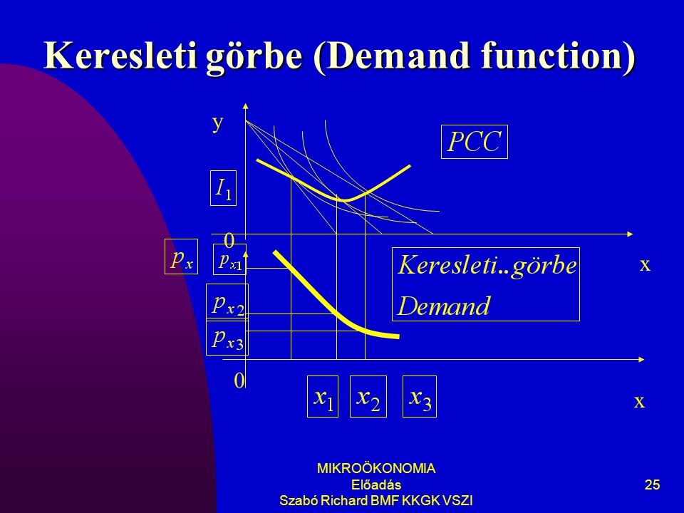 Keresleti görbe (Demand function)