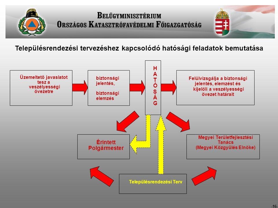 Településrendezési tervezéshez kapcsolódó hatósági feladatok bemutatása