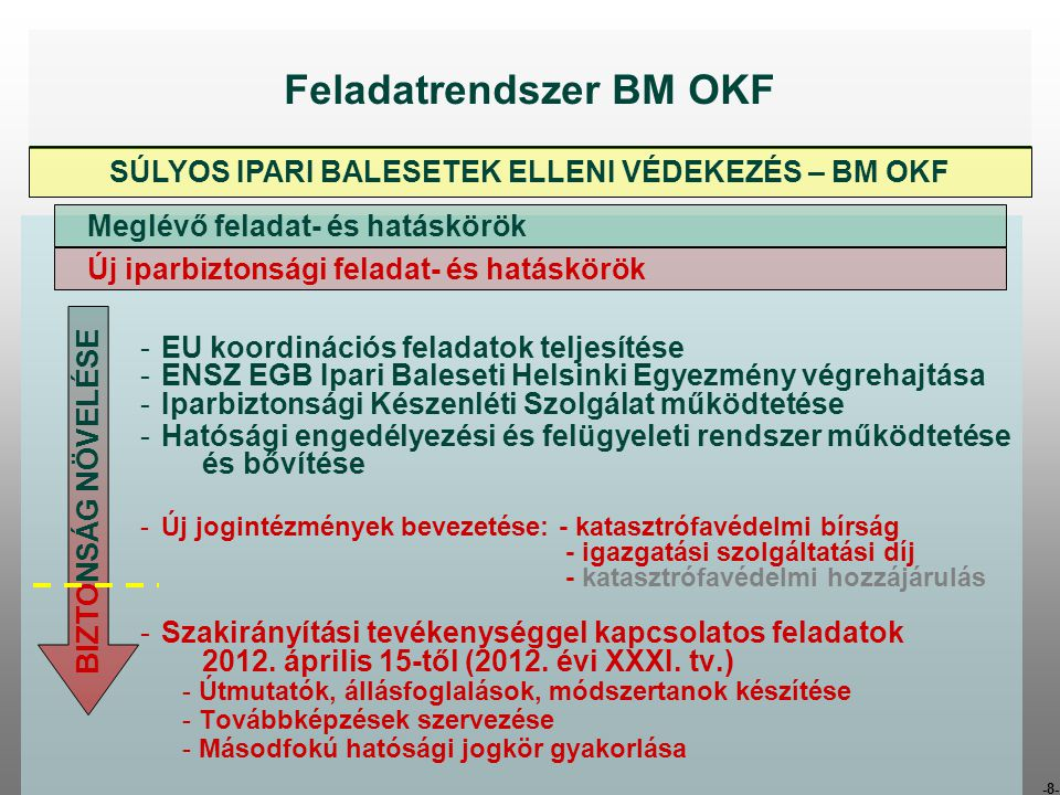 Feladatrendszer BM OKF