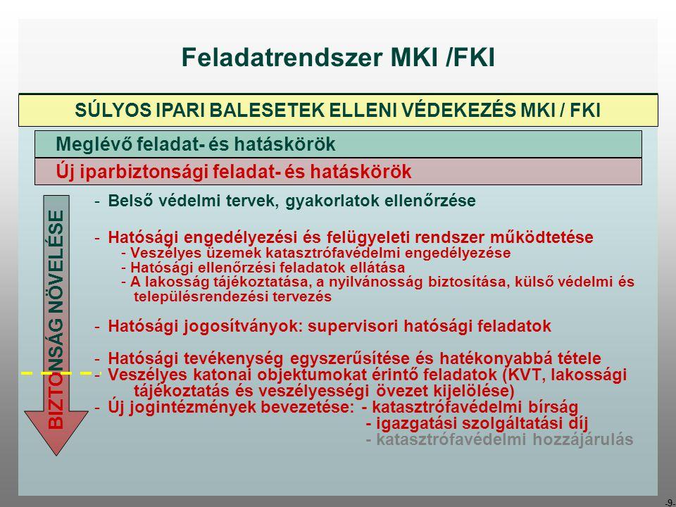 Feladatrendszer MKI /FKI