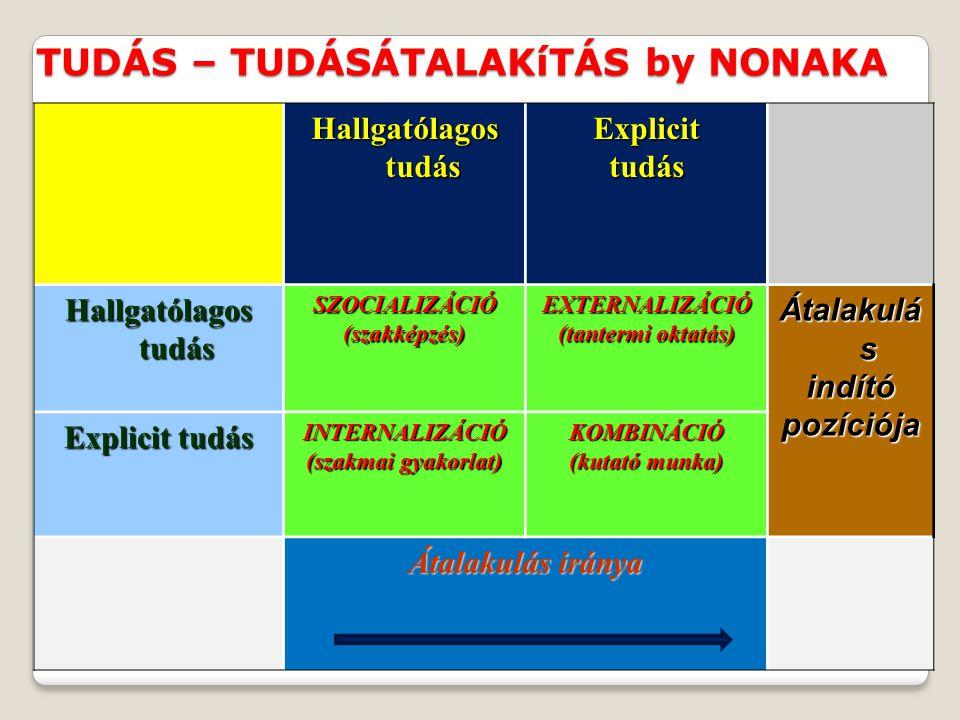 TUDÁS – TUDÁSÁTALAKíTÁS by NONAKA