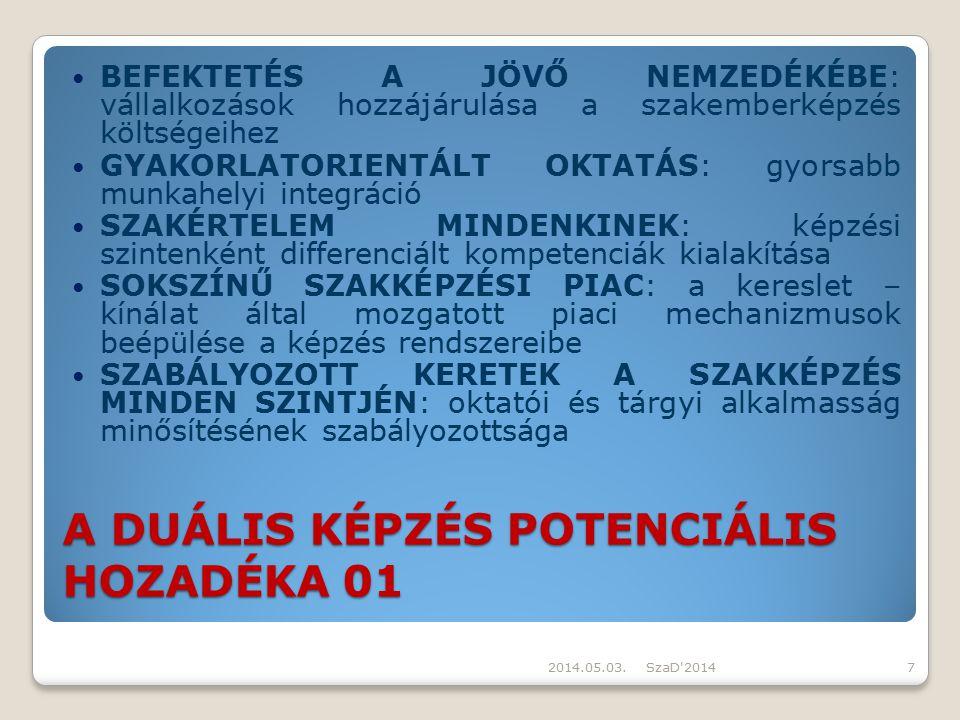 A DUÁLIS KÉPZÉS POTENCIÁLIS HOZADÉKA 01
