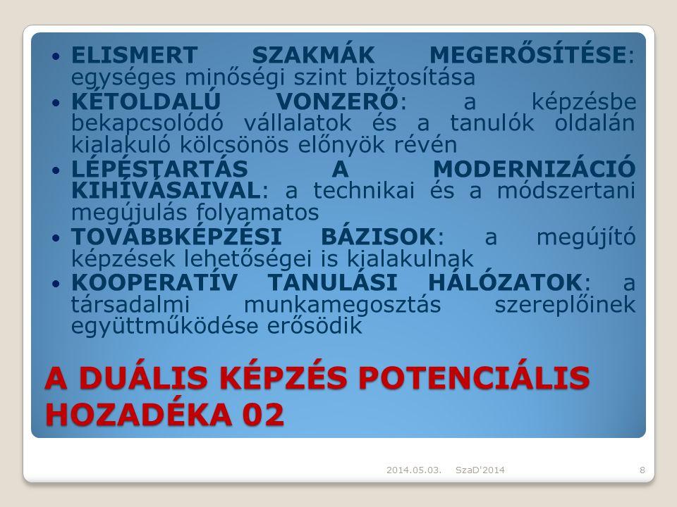 A DUÁLIS KÉPZÉS POTENCIÁLIS HOZADÉKA 02