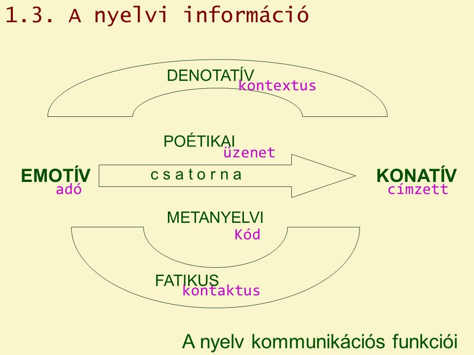 1.3. A nyelvi információ A nyelv kommunikációs funkciói EMOTÍV KONATÍV