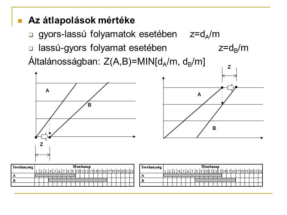 Az átlapolások mértéke gyors-lassú folyamatok esetében z=dA/m