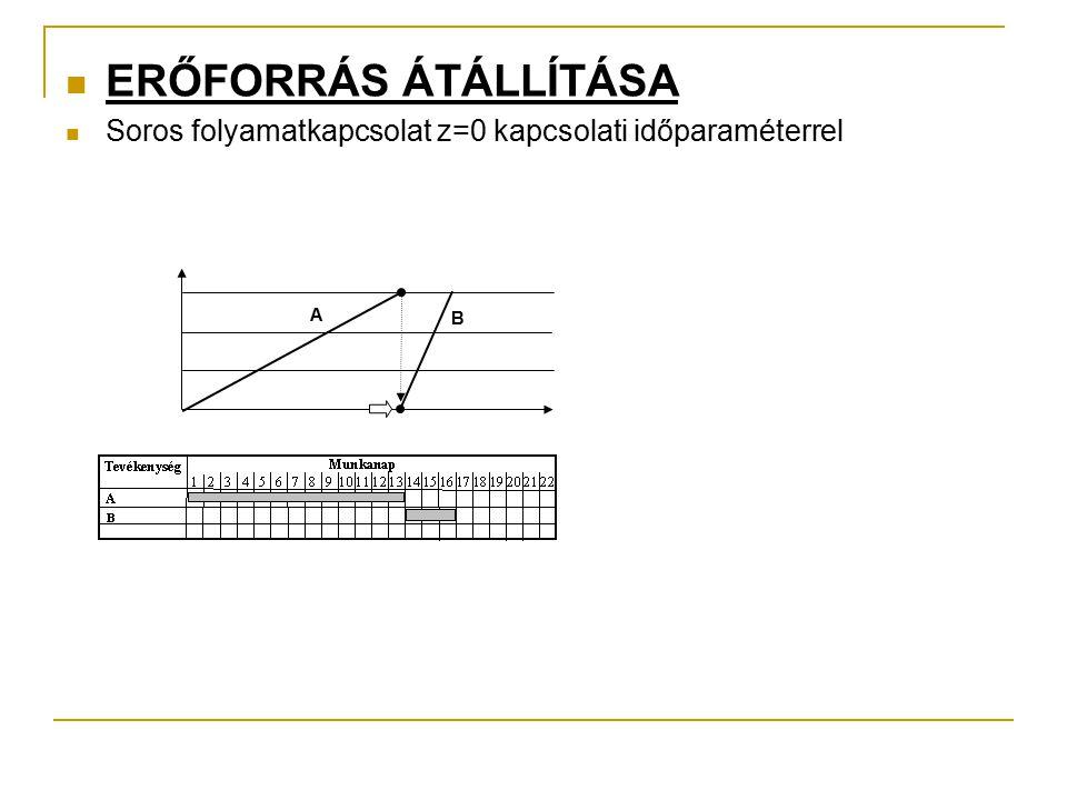 ERŐFORRÁS ÁTÁLLÍTÁSA Soros folyamatkapcsolat z=0 kapcsolati időparaméterrel A B