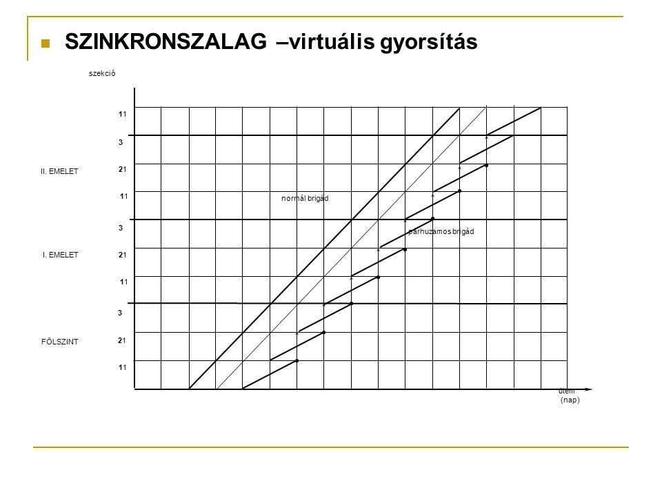 SZINKRONSZALAG –virtuális gyorsítás