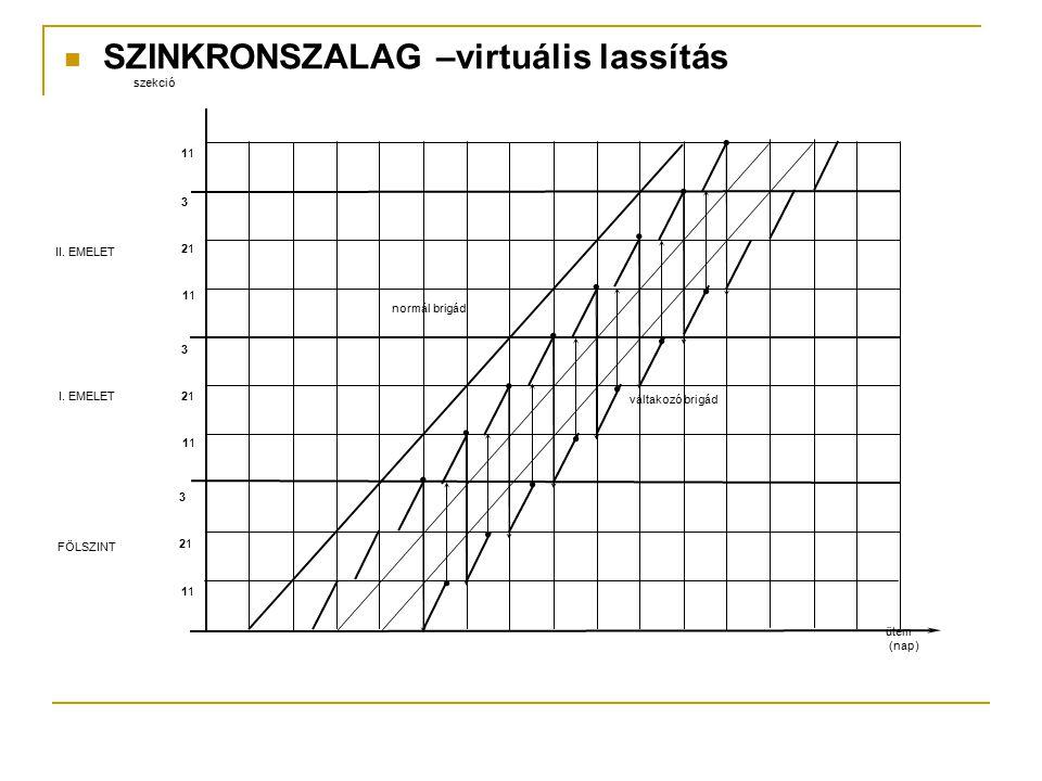 SZINKRONSZALAG –virtuális lassítás