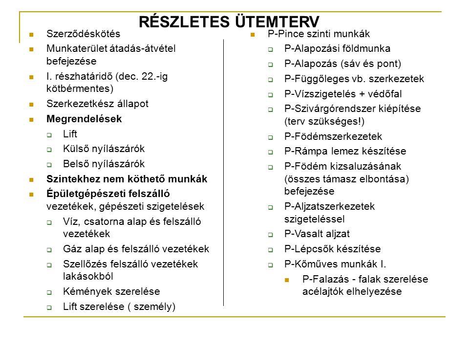 RÉSZLETES ÜTEMTERV Szerződéskötés