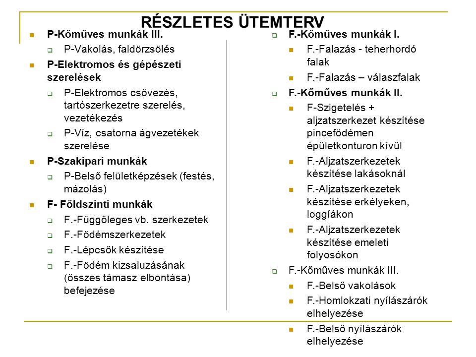 RÉSZLETES ÜTEMTERV P-Kőműves munkák III. P-Vakolás, faldörzsölés