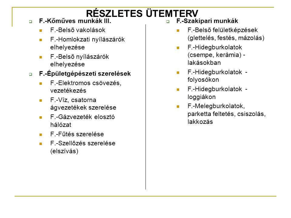 RÉSZLETES ÜTEMTERV F.-Kőműves munkák III. F.-Belső vakolások