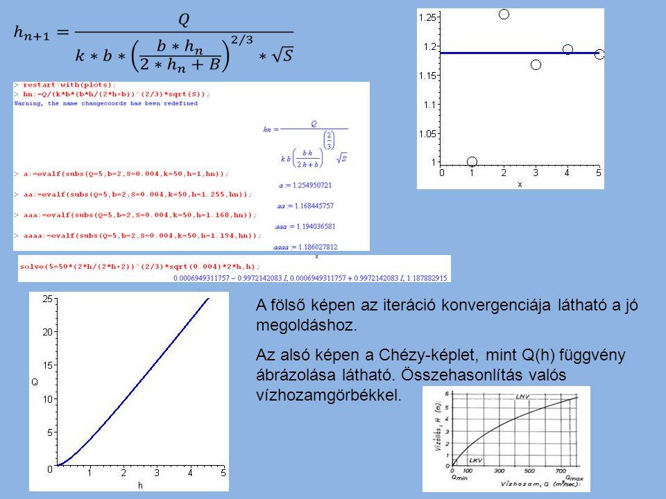 A fölső képen az iteráció konvergenciája látható a jó megoldáshoz.