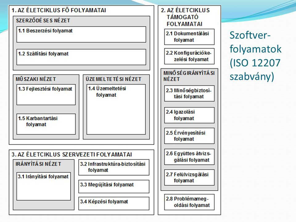 Szoftver-folyamatok (ISO 12207 szabvány)