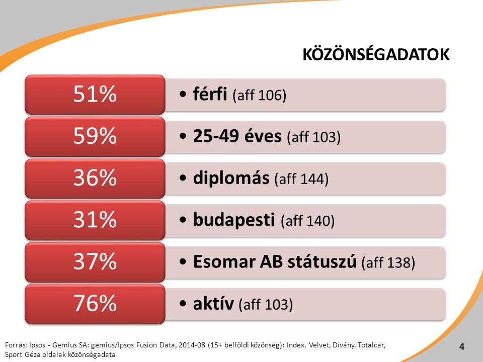 51% 59% 36% 31% 37% 76% férfi (aff 106) 25-49 éves (aff 103)