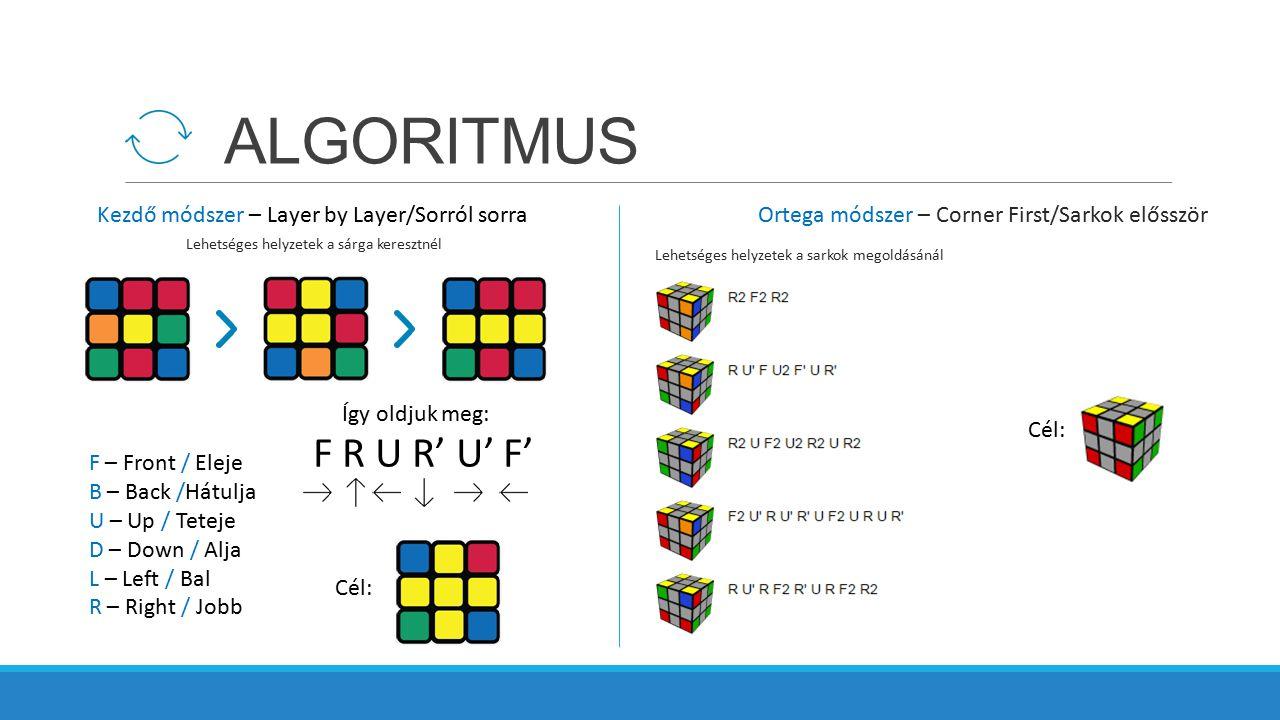 ALGORITMUS F R U R' U' F' Kezdő módszer – Layer by Layer/Sorról sorra
