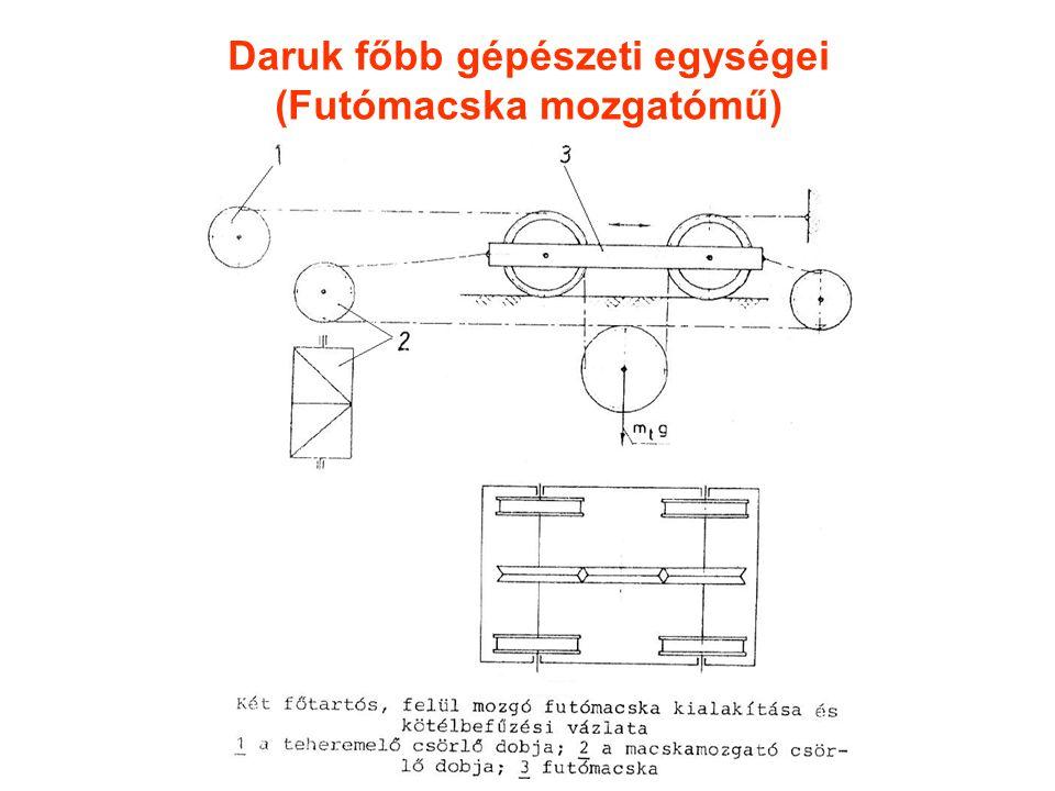 Daruk főbb gépészeti egységei (Futómacska mozgatómű)