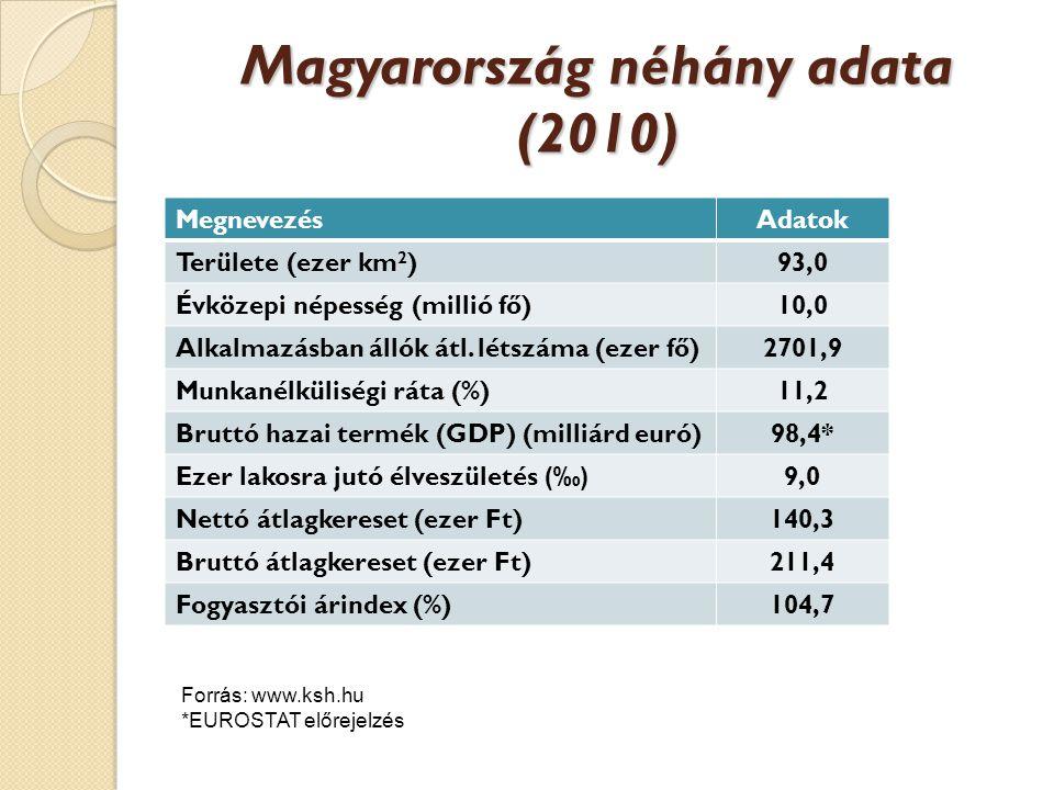 Magyarország néhány adata (2010)