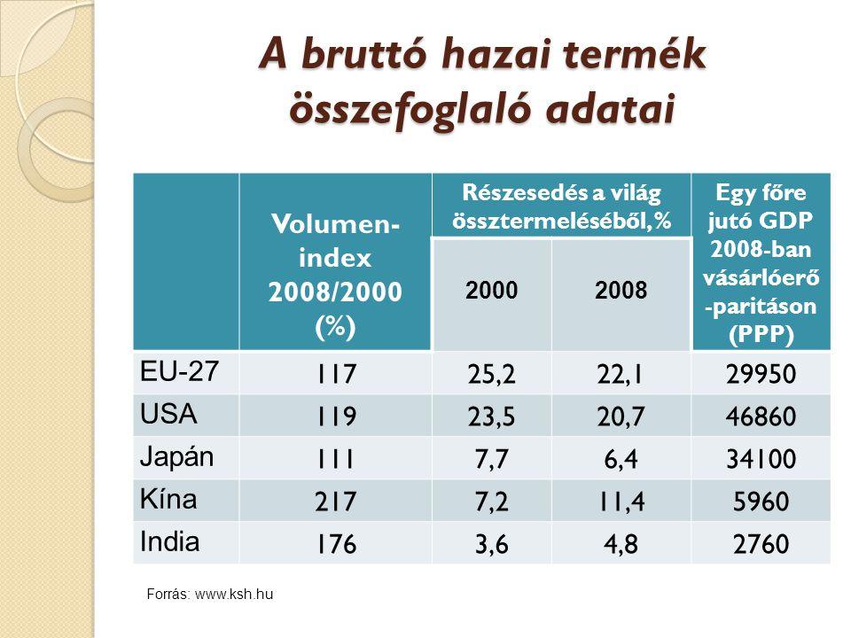 A bruttó hazai termék összefoglaló adatai