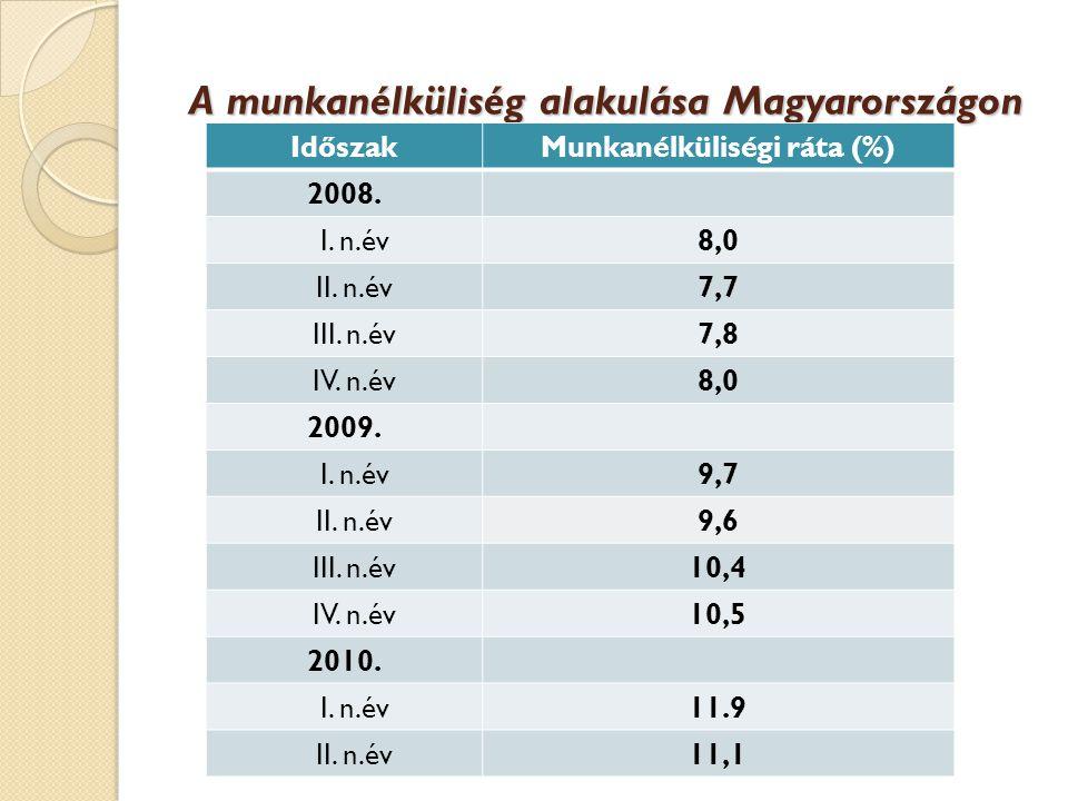 A munkanélküliség alakulása Magyarországon