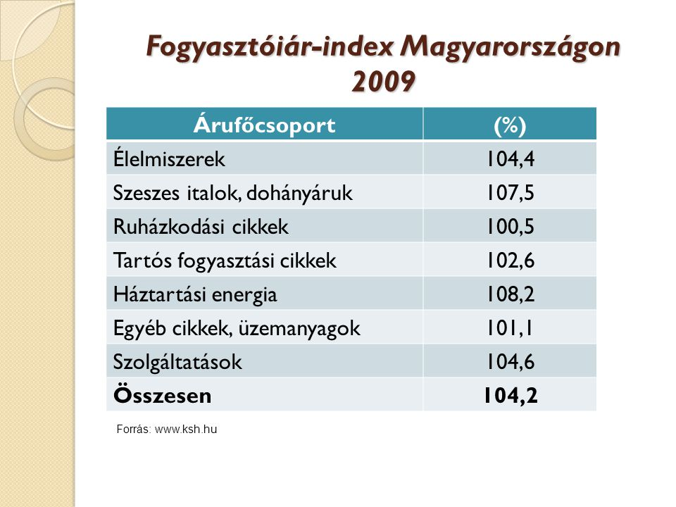Fogyasztóiár-index Magyarországon 2009