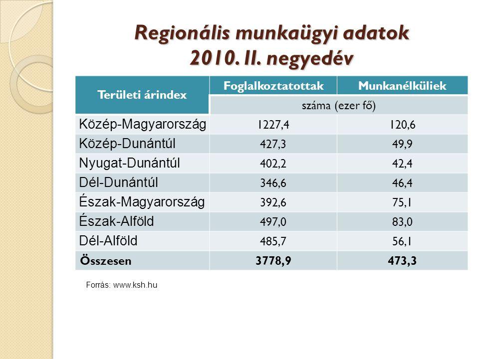 Regionális munkaügyi adatok 2010. II. negyedév